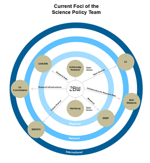 Current foci of the Science Policy team